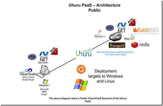 uhuruarchdiagram-public